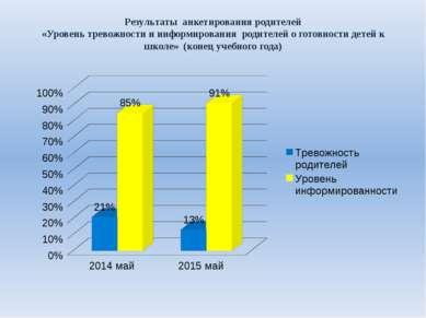Результаты анкетирования родителей «Уровень тревожности и информирования роди...