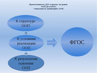 Преемственность ДОУ и школы на уровне ООП ДО и НОО. Совокупность требований к...