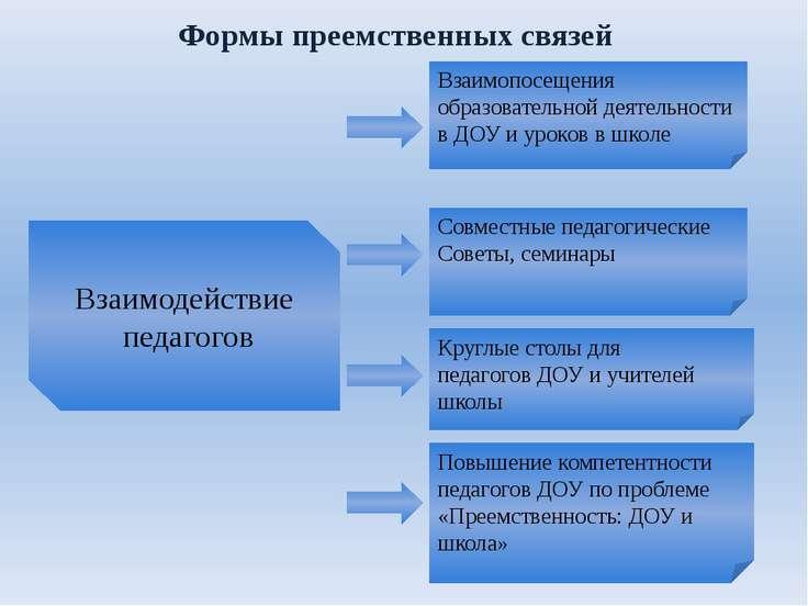 Формы преемственных связей Взаимопосещения образовательной деятельности в ДОУ...