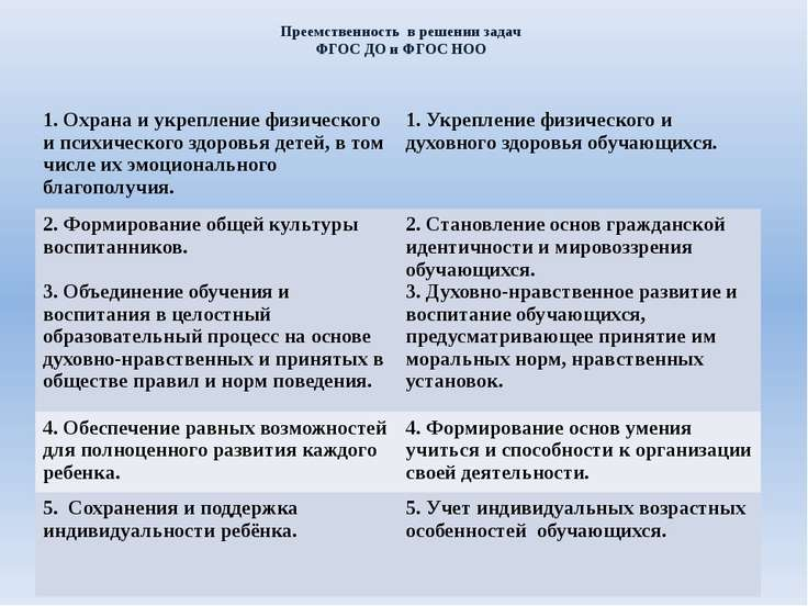 Преемственность в решении задач ФГОС ДО и ФГОС НОО 1.Охрана и укрепление физи...