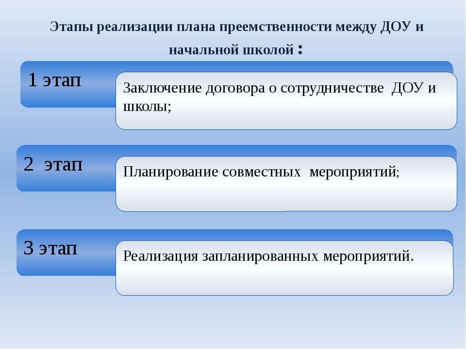 1 этап 2 этап 3 этап Заключение договора о сотрудничестве ДОУ и школы; Планир...