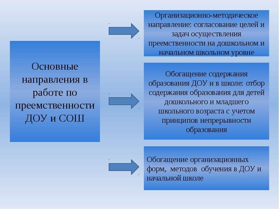 Основные направления в работе по преемственности ДОУ и СОШ Организационно-мет...