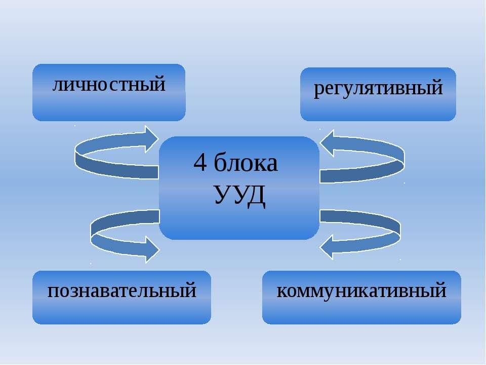 4 блока УУД личностный регулятивный коммуникативный познавательный