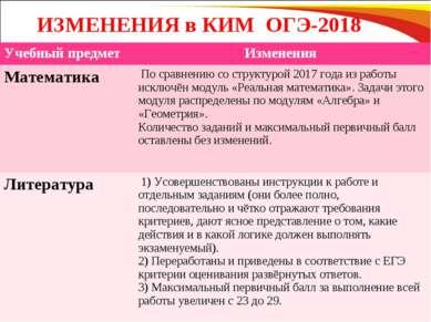 ИЗМЕНЕНИЯ в КИМ ОГЭ-2018 Учебный предмет Изменения Математика По сравнению со...