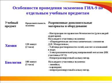 Особенности проведения экзаменов ГИА-9 по отдельным учебным предметам Учебный...