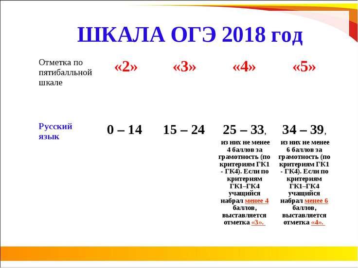 ШКАЛА ОГЭ 2018 год Отметка по пятибалльной шкале «2» «3» «4» «5» Русский язык...