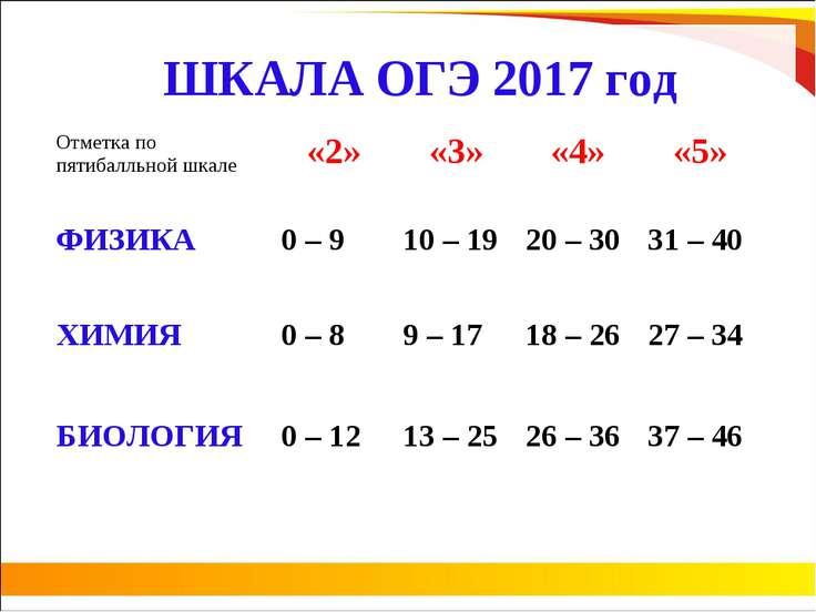 ШКАЛА ОГЭ 2017 год Отметка по пятибалльной шкале «2» «3» «4» «5» ФИЗИКА 0 – 9...