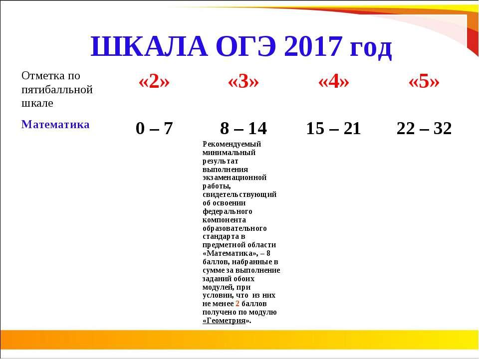 ШКАЛА ОГЭ 2017 год Отметка по пятибалльной шкале «2» «3» «4» «5» Математика 0...