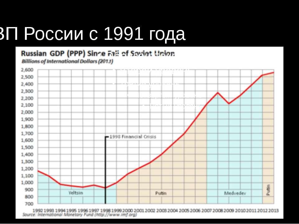 ВВП России с 1991 года