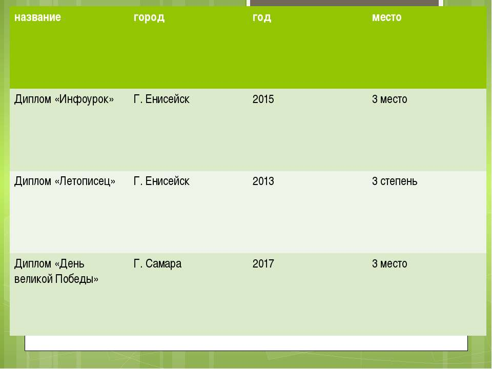 название город год место Диплом«Инфоурок» Г. Енисейск 2015 3 место Диплом «Ле...