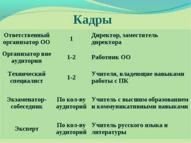 Кадры Ответственный организатор ОО 1 Директор, заместитель директора Организа...