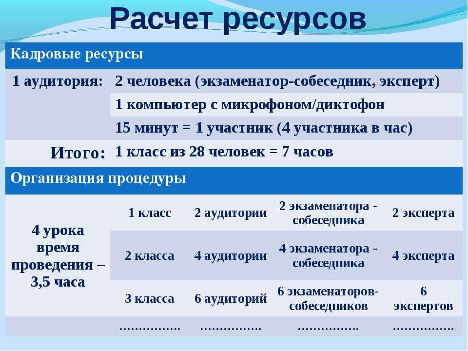 Расчет ресурсов Кадровые ресурсы 1 аудитория: 2 человека (экзаменатор-собесед...