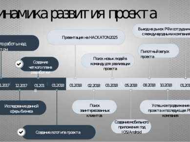 Динамика развития проекта Начало работы над проектом Создание четкого плана р...