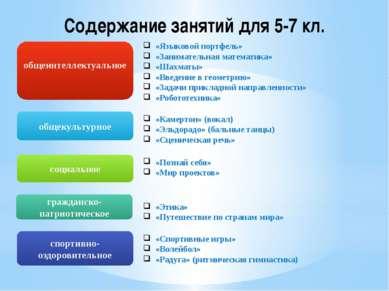 Содержание занятий для 5-7 кл. «Языковой портфель» «Занимательная математика»...