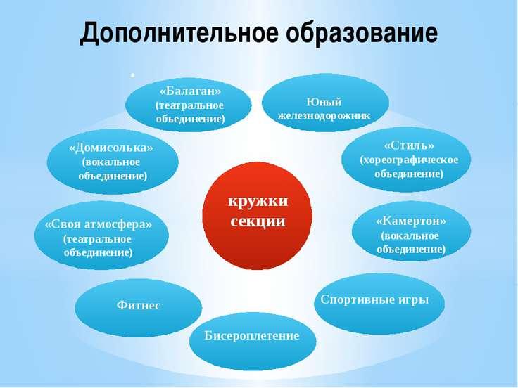 Дополнительное образование • «Балаган» (театральное объединение) «Стиль» (хор...