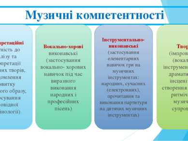 Музичні компетентності Інтерпретаційні (здатність до аналізу та інтерпретації...
