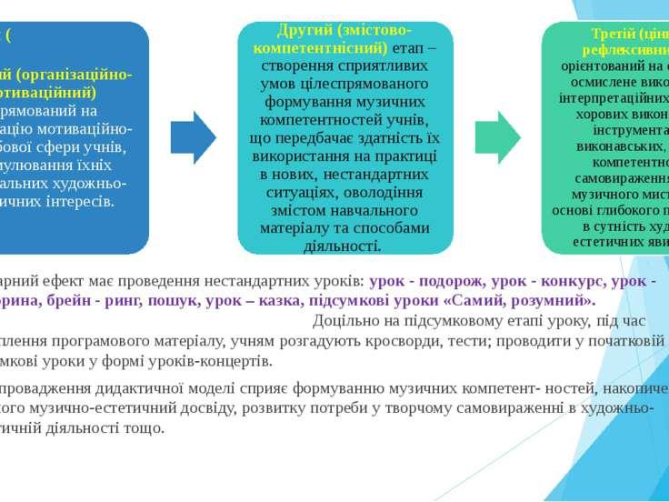 Гарний ефект має проведення нестандартних уроків: урок - подорож, урок - конк...