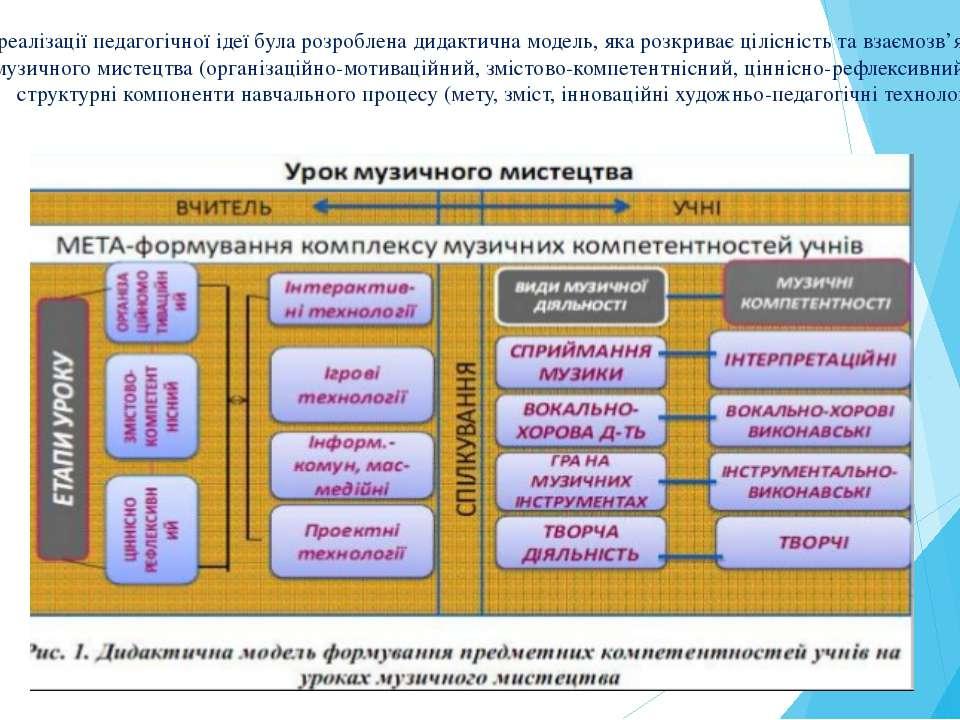 З метою реалізації педагогічної ідеї була розроблена дидактична модель, яка р...