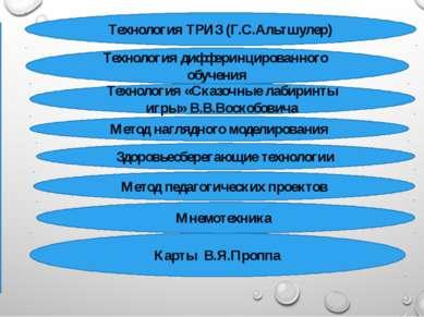 Инновационные технологии развития связной речи Технология ТРИЗ (Г.С.Альтшулер...