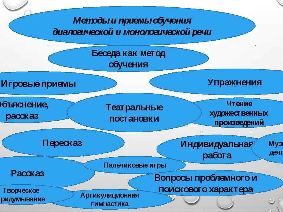 Методы и приемы обучения диалогической и монологической речи Игровые приемы Б...