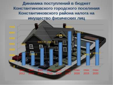 Динамика поступлений в бюджет Константиновского городского поселения Констант...