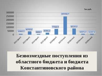 Безвозмездные поступления из областного бюджета и бюджета Константиновского р...