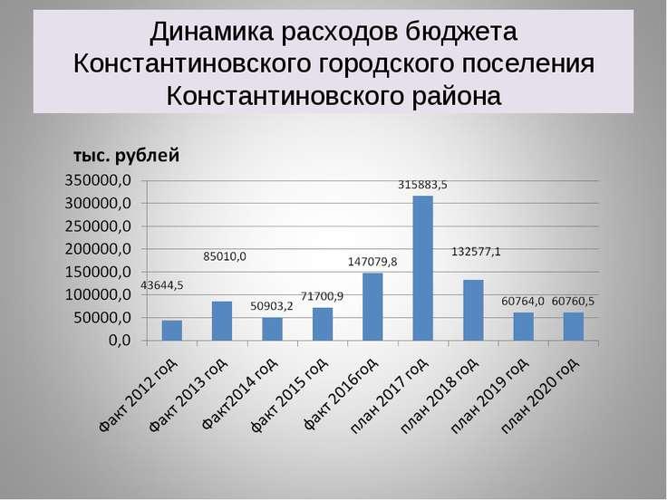 Динамика расходов бюджета Константиновского городского поселения Константинов...
