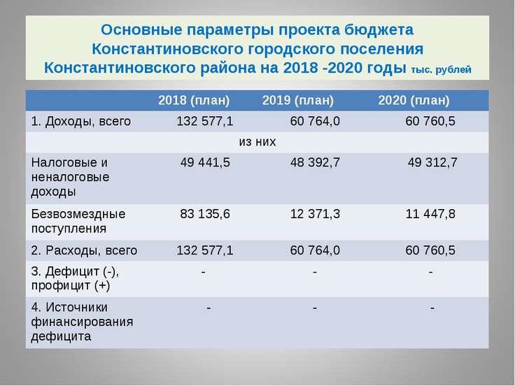Основные параметры проекта бюджета Константиновского городского поселения Кон...