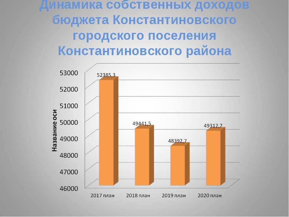 Динамика собственных доходов бюджета Константиновского городского поселения К...