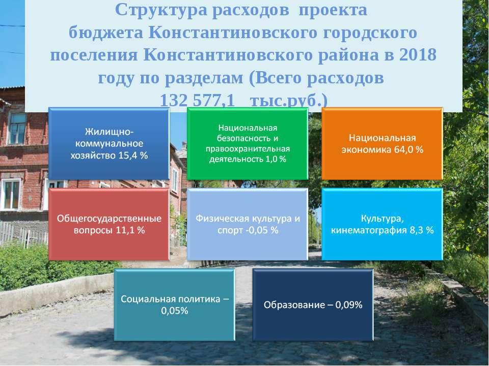 Структура расходов проекта бюджета Константиновского городского поселения Кон...