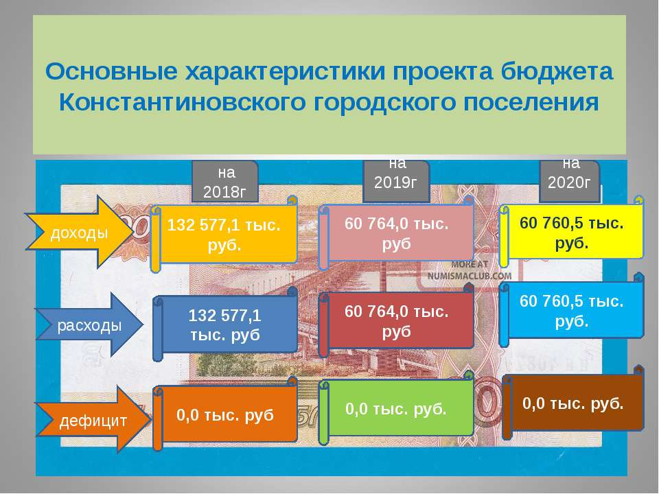 Основные характеристики проекта бюджета Константиновского городского поселени...