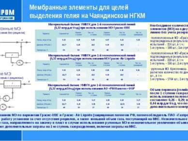 Необходимое количество мембранных элементов (МЭ) на одну технологическую лини...