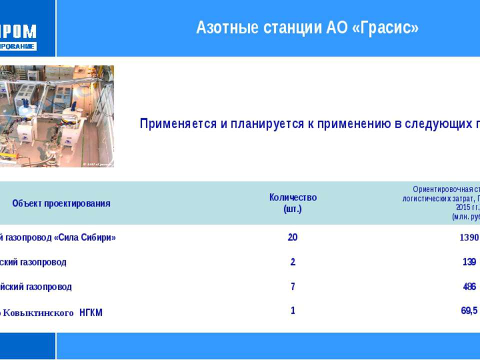 Азотные станции АО «Грасис» * Применяется и планируется к применению в следую...