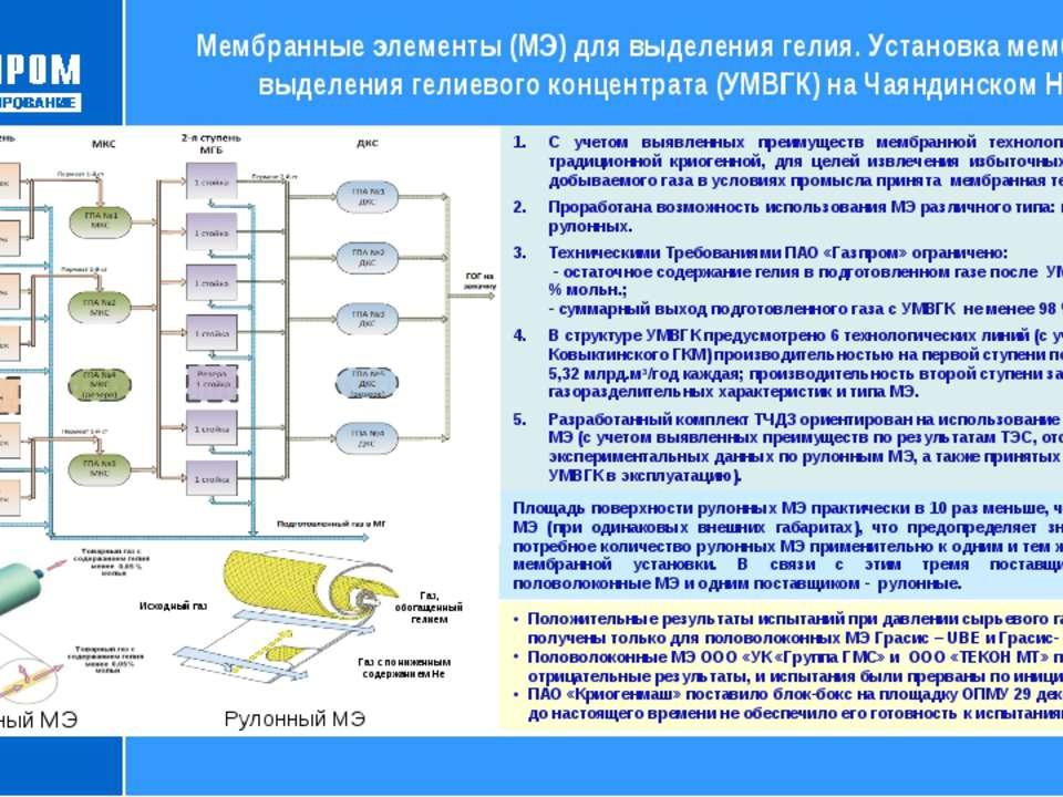 Принципиальная схема УМВГК С учетом выявленных преимуществ мембранной техноло...