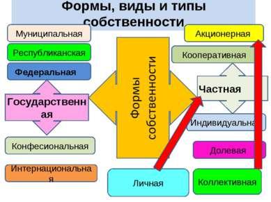 Формы, виды и типы собственности Государственная Частная Республиканская Муни...