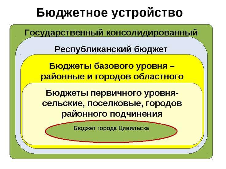 Бюджетное устройство Государственный консолидированный бюджет Республиканский...