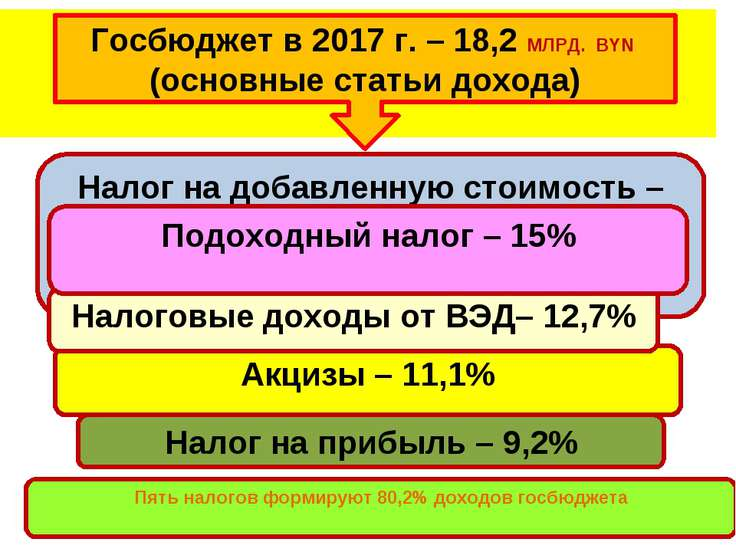 Госбюджет в 2017 г. – 18,2 МЛРД. BYN (основные статьи дохода) Налог на добавл...