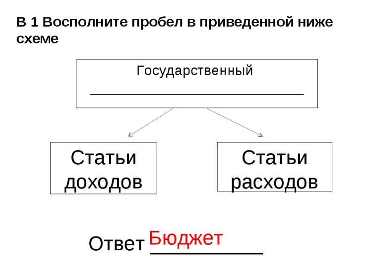В 1 Восполните пробел в приведенной ниже схеме Государственный ______________...