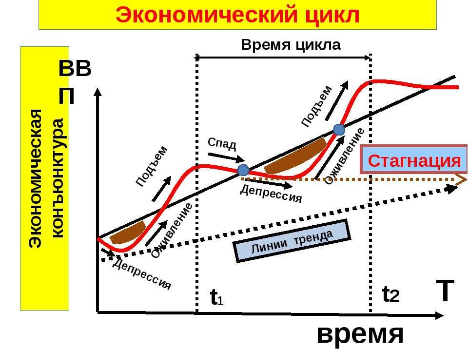 Экономический цикл Экономическая конъюнктура время Депрессия Оживление Подъем...
