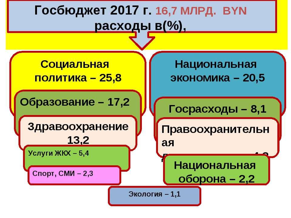 Госбюджет 2017 г. 16,7 МЛРД. BYN расходы в(%), Социальная политика – 25,8 Обр...