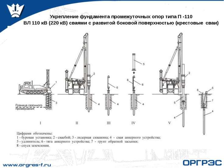 Укрепление фундамента промежуточных опор типа П -110 ВЛ 110 кВ (220 кВ) сваям...