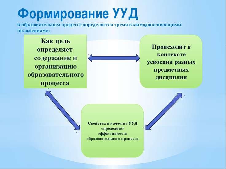 Формирование УУД в образовательном процессе определяется тремя взаимодополняю...