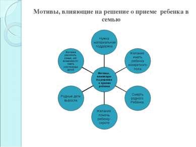 Мотивы, влияющие на решение о приеме ребенка в семью