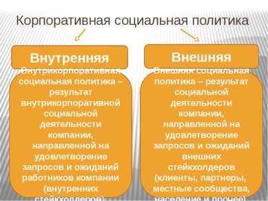 Корпоративная социальная политика Внутренняя Внешняя Внутрикорпоративная соци...