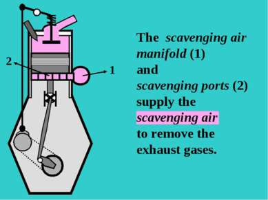 S The scavenging air manifold (1) and scavenging ports (2) supply the scaveng...