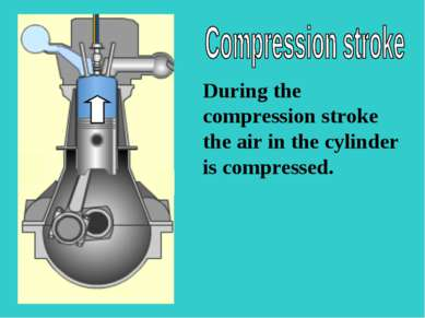 S During the compression stroke the air in the cylinder is compressed.