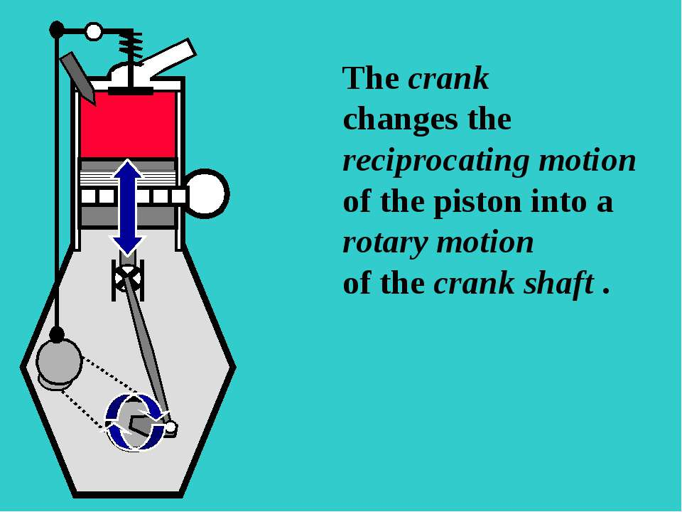 S The crank changes the reciprocating motion of the piston into a rotary moti...