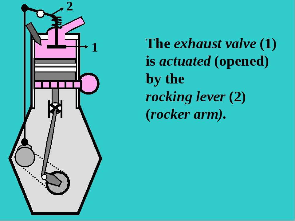 S The exhaust valve (1) is actuated (opened) by the rocking lever (2) (rocker...