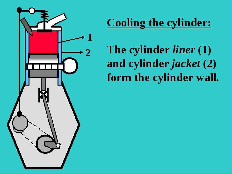 S The cylinder liner (1) and cylinder jacket (2) form the cylinder wall. 1 2 ...