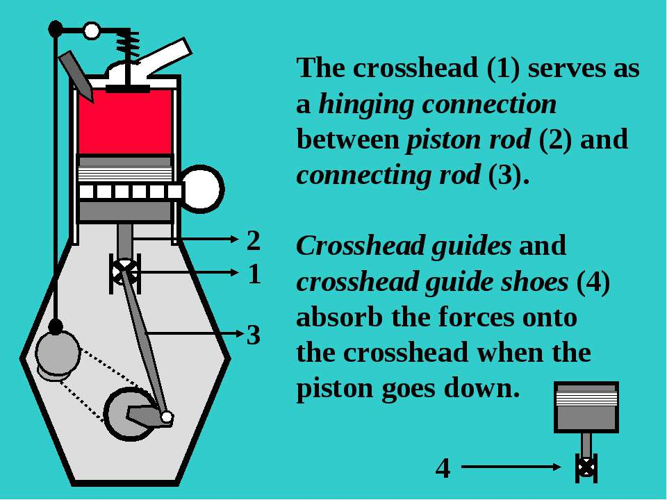 1 2 3 The crosshead (1) serves as a hinging connection between piston rod (2)...